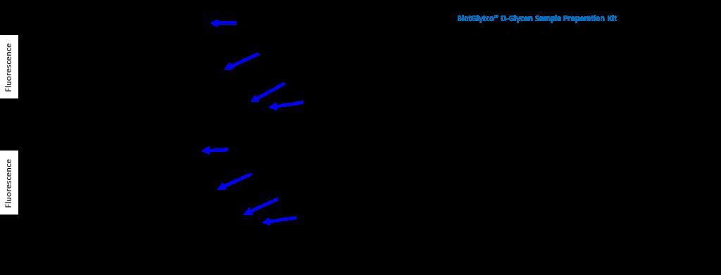 o-glycan-exp-mucin
